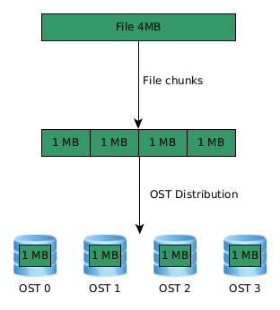 """Schematic showing a file split into chunks and each stored in a different OST."""