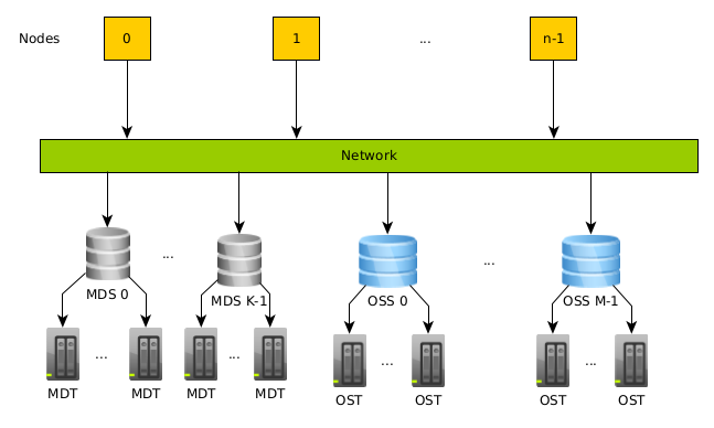 """Schematic picture of compute nodes accessing OSTs and MDTs via OSS and DST servers via network. The acronyms and relations are explained also in the text."""